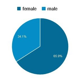 ABBO gender breakdown of readers